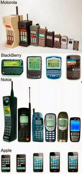 history of phones