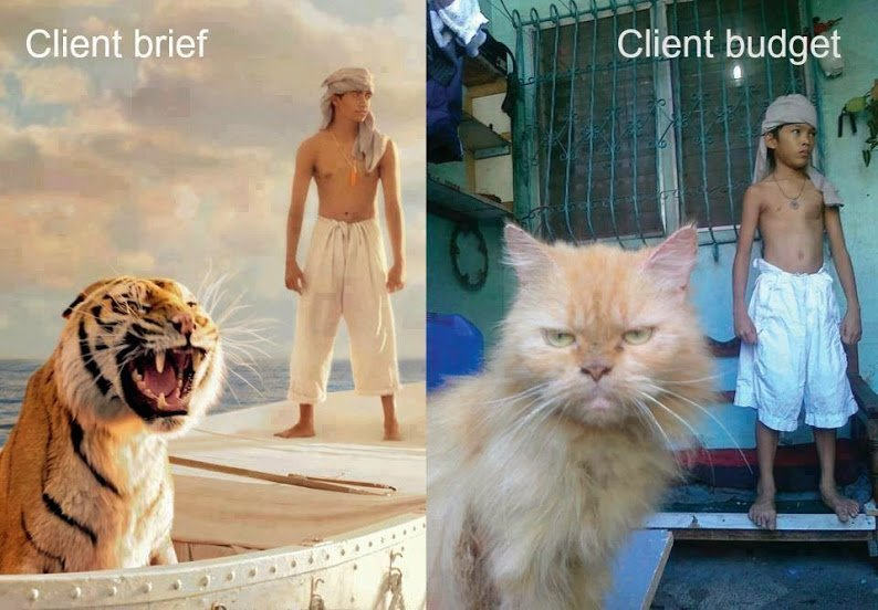 client brief versus budget