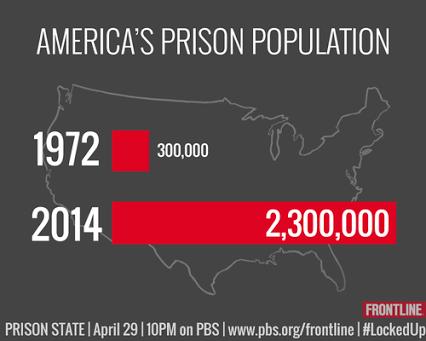 american prison population