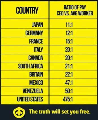 ceo and average worker