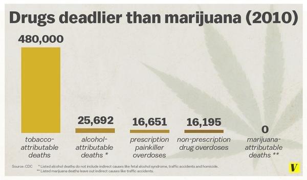 drugs deadlier than marijuana