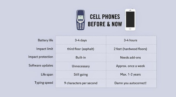 cell fones now and then